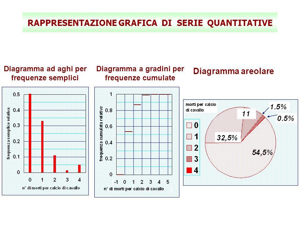 RAPPRESENTAZIONE GRAFICA DI SERIE QUANTITATIVE Diagramma ad aghi per frequenze semplici Diagramma a gradini per frequenze cumulate Diagramma areolare