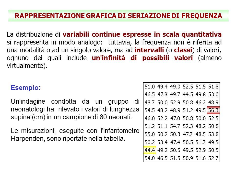 DIAGRAMMA A GAMBO E FOGLIA (2) Stem-and-leaf plot for altezza Altezza rounded to nearest Multiple of.1 Plot in units of.1 44* | 45 45* | 46* | 0255 47* | 0478 48* | 225799 49* | 02455578 50* | 002235558889 51* | 012255678 52* | 2355799 53* | 048 54* | 057 55* | 0 56* | 3 Il seguente esempio illustra la costruzione di un grafico gambo-e- foglia.