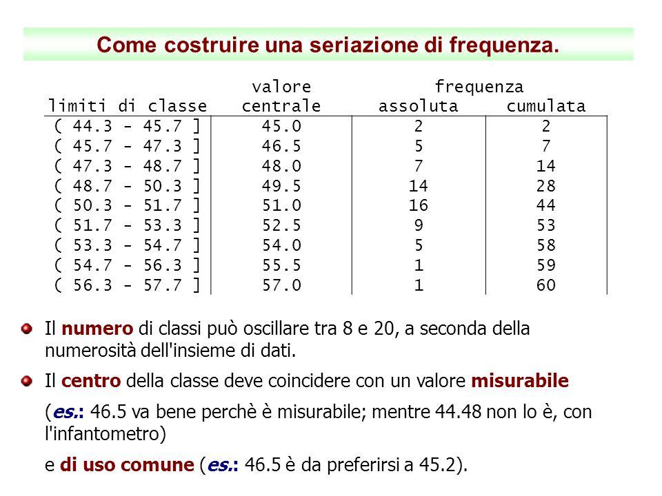 Come costruire una seriazione di frequenza. valorefrequenza limiti di classecentraleassolutacumulata ( 44.3 - 45.7 ]45.022 ( 45.7 - 47.3 ]46.557 ( 47.