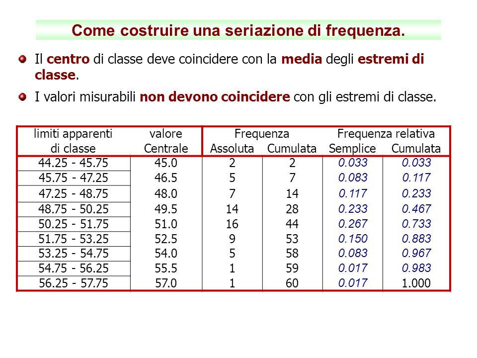 Come costruire una seriazione di frequenza. Il centro di classe deve coincidere con la media degli estremi di classe. I valori misurabili non devono c
