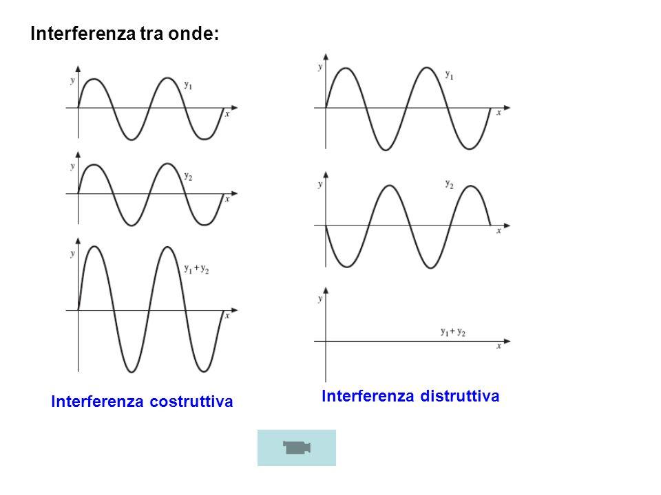 Interferenza tra onde: Interferenza costruttiva Interferenza distruttiva