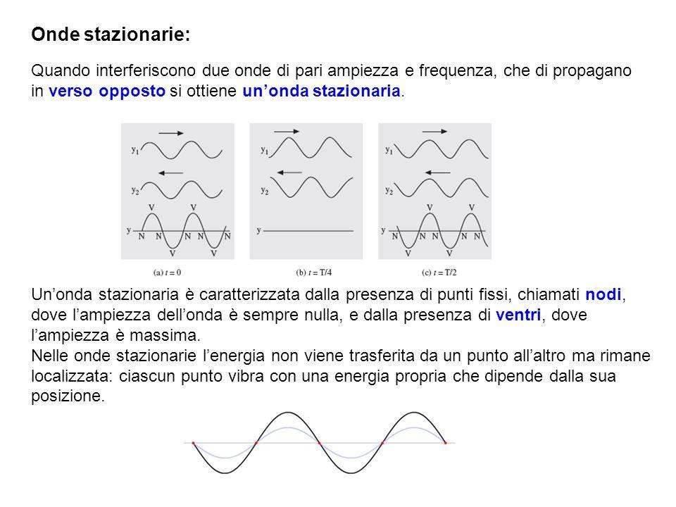 Onde stazionarie: Quando interferiscono due onde di pari ampiezza e frequenza, che di propagano in verso opposto si ottiene unonda stazionaria. Unonda