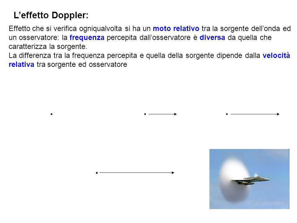 Leffetto Doppler: Effetto che si verifica ogniqualvolta si ha un moto relativo tra la sorgente dellonda ed un osservatore: la frequenza percepita dallosservatore è diversa da quella che caratterizza la sorgente.