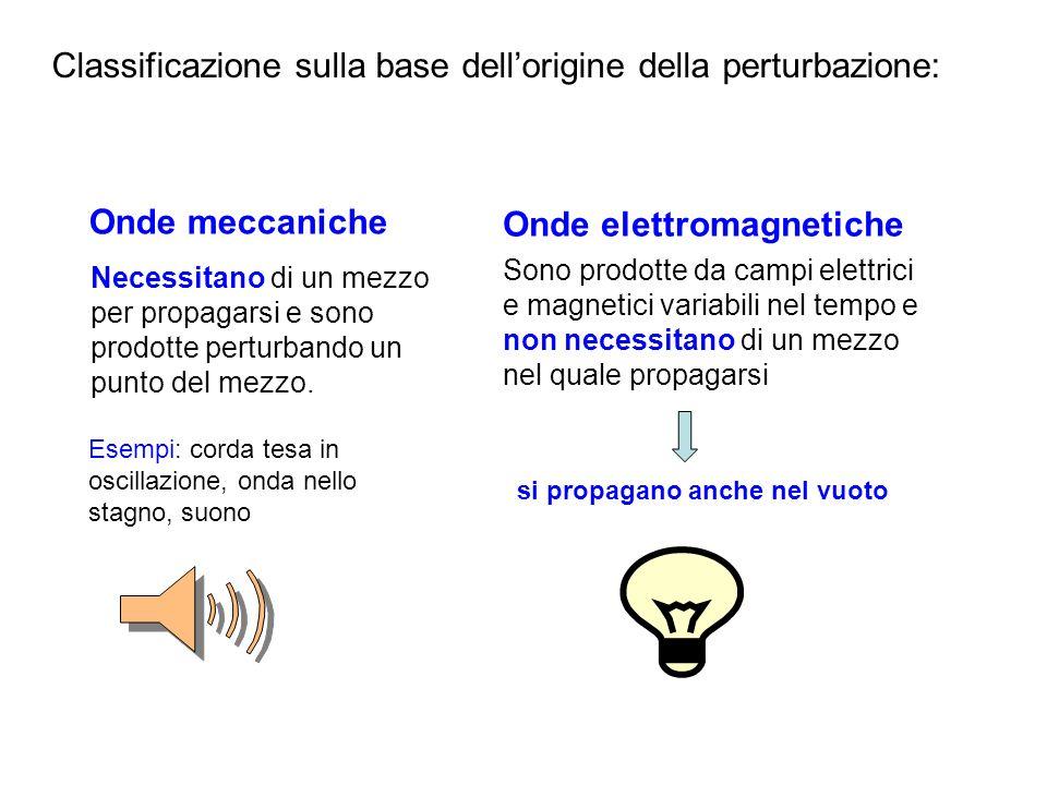 Classificazione sulla base dellorigine della perturbazione: Onde meccaniche Necessitano di un mezzo per propagarsi e sono prodotte perturbando un punt