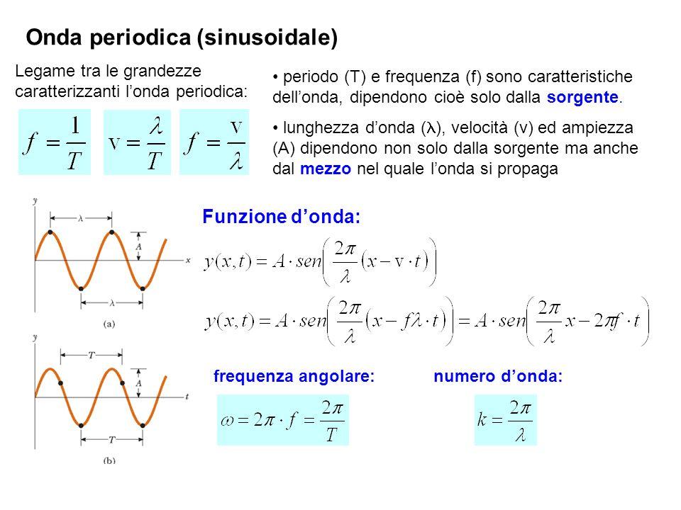 Onda periodica (sinusoidale) Legame tra le grandezze caratterizzanti londa periodica: periodo (T) e frequenza (f) sono caratteristiche dellonda, dipendono cioè solo dalla sorgente.