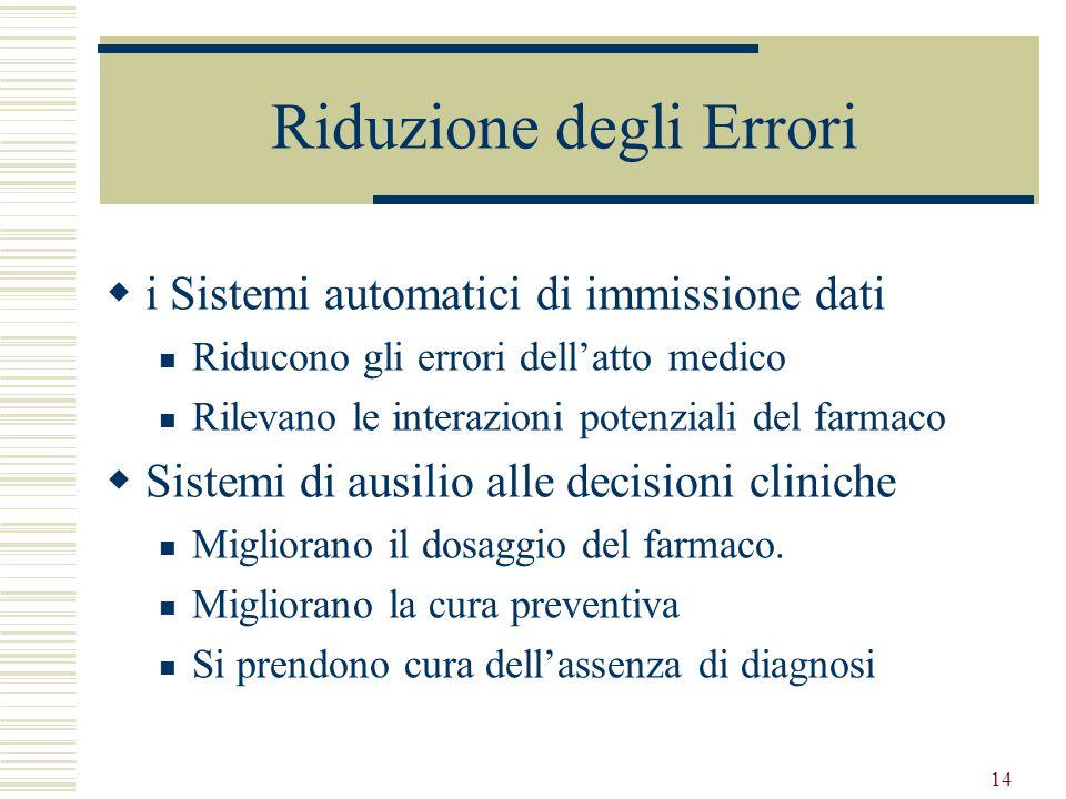 14 Riduzione degli Errori i Sistemi automatici di immissione dati Riducono gli errori dellatto medico Rilevano le interazioni potenziali del farmaco S