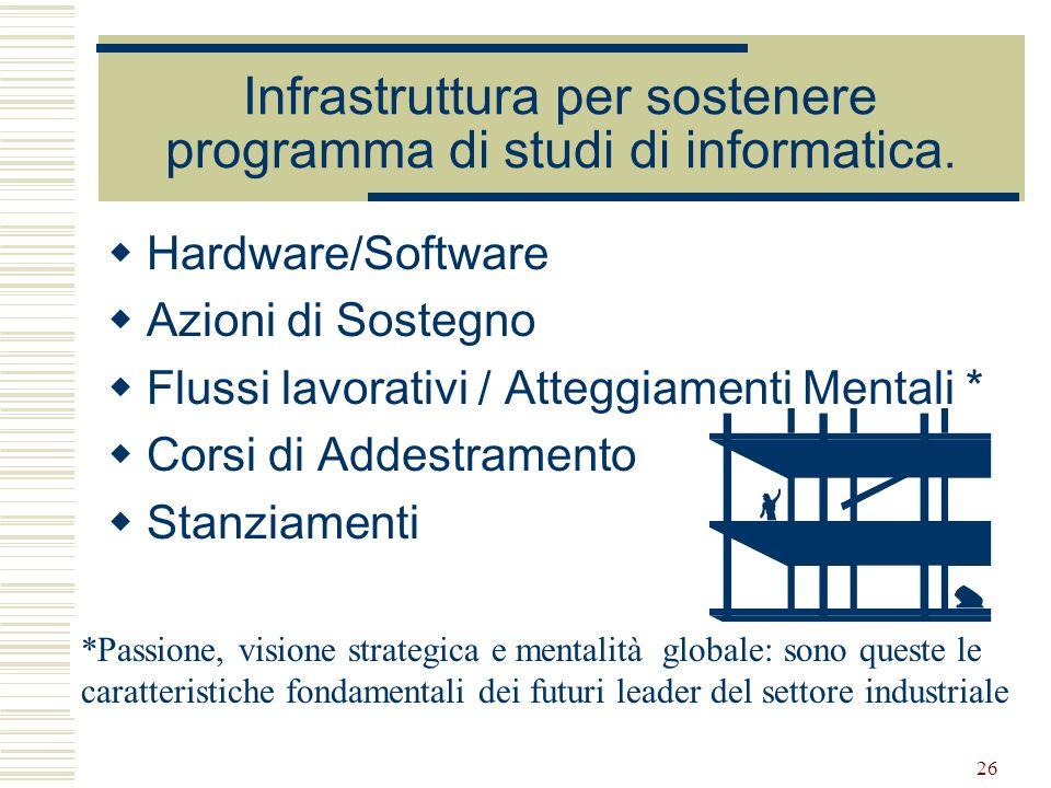 26 Infrastruttura per sostenere programma di studi di informatica. Hardware/Software Azioni di Sostegno Flussi lavorativi / Atteggiamenti Mentali * Co