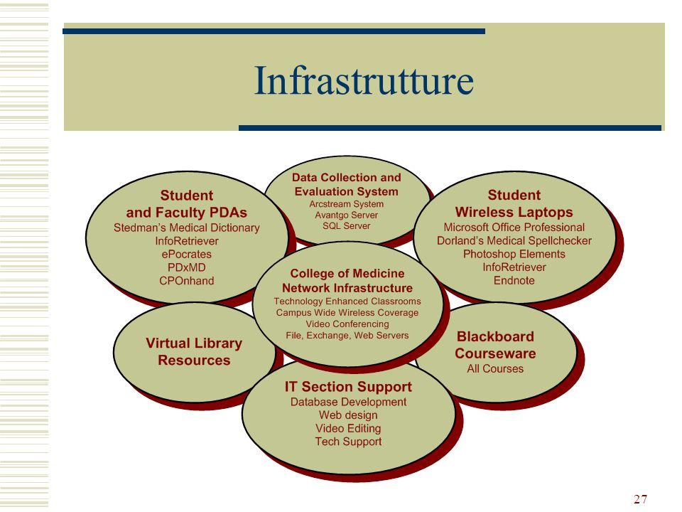 27 Infrastrutture