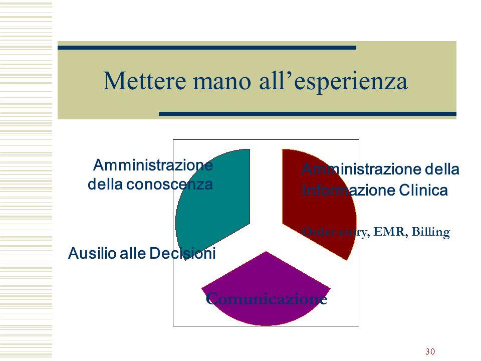 30 Mettere mano allesperienza Amministrazione della conoscenza Amministrazione della Informazione Clinica Order entry, EMR, Billing Comunicazione Ausi