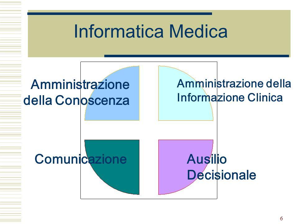 6 Informatica Medica Amministrazione della Conoscenza Amministrazione della Informazione Clinica ComunicazioneAusilio Decisionale