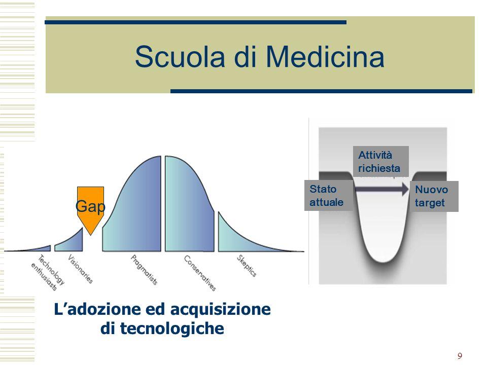 9 Scuola di Medicina The Technology Adoption Life Cycle Ladozione ed acquisizione di tecnologiche Stato attuale Nuovo target Attività richiesta Gap