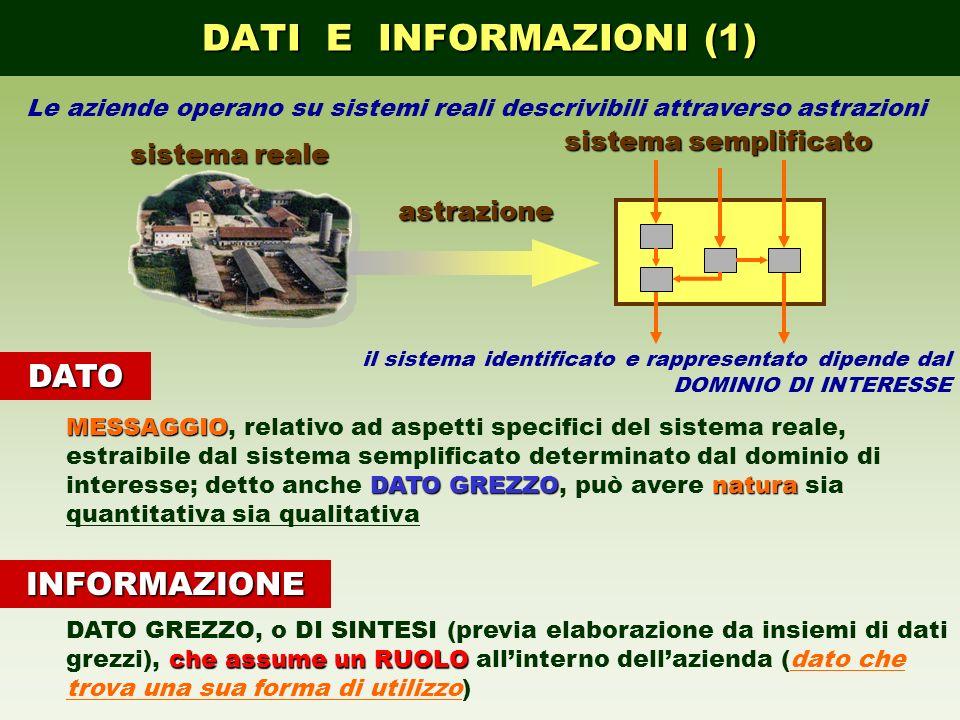 DATI E INFORMAZIONI (1) Le aziende operano su sistemi reali descrivibili attraverso astrazioni sistema reale sistema semplificato astrazione il sistem