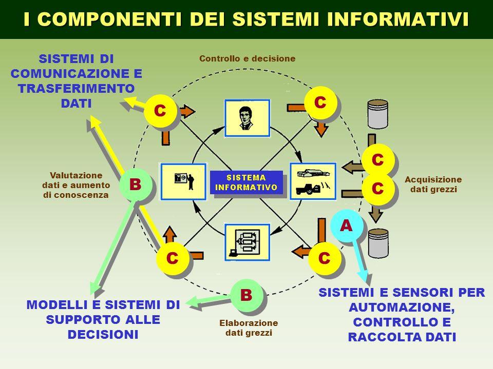 I COMPONENTI DEI SISTEMI INFORMATIVI Acquisizione dati grezzi Elaborazione dati grezzi Valutazione dati e aumento di conoscenza Controllo e decisione