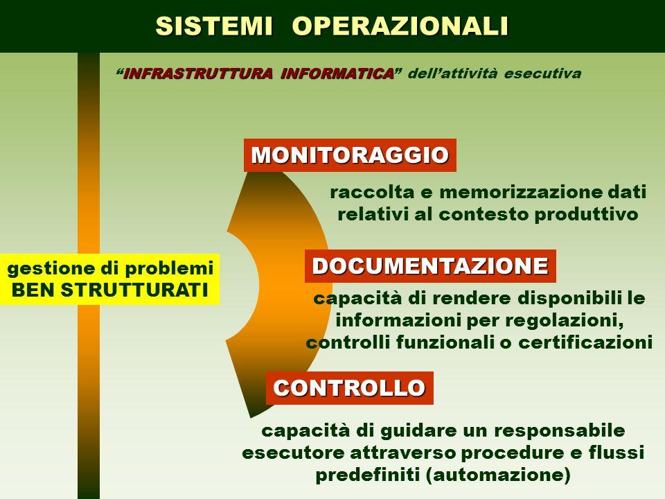 SISTEMI OPERAZIONALI INFRASTRUTTURA INFORMATICAINFRASTRUTTURA INFORMATICA dellattività esecutivaMONITORAGGIODOCUMENTAZIONE CONTROLLO gestione di probl