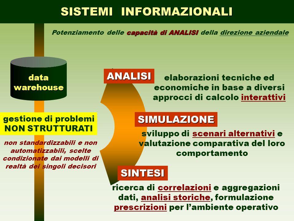 SISTEMI INFORMAZIONALI capacità di ANALISI Potenziamento delle capacità di ANALISI della direzione aziendale ANALISI SIMULAZIONE SINTESI gestione di p