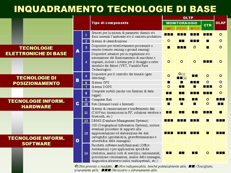 INQUADRAMENTO TECNOLOGIE DI BASE TECNOLOGIE ELETTRONICHE DI BASE TECNOLOGIE DI POSIZIONAMENTO TECNOLOGIE INFORM. HARDWARE TECNOLOGIE INFORM. SOFTWARE