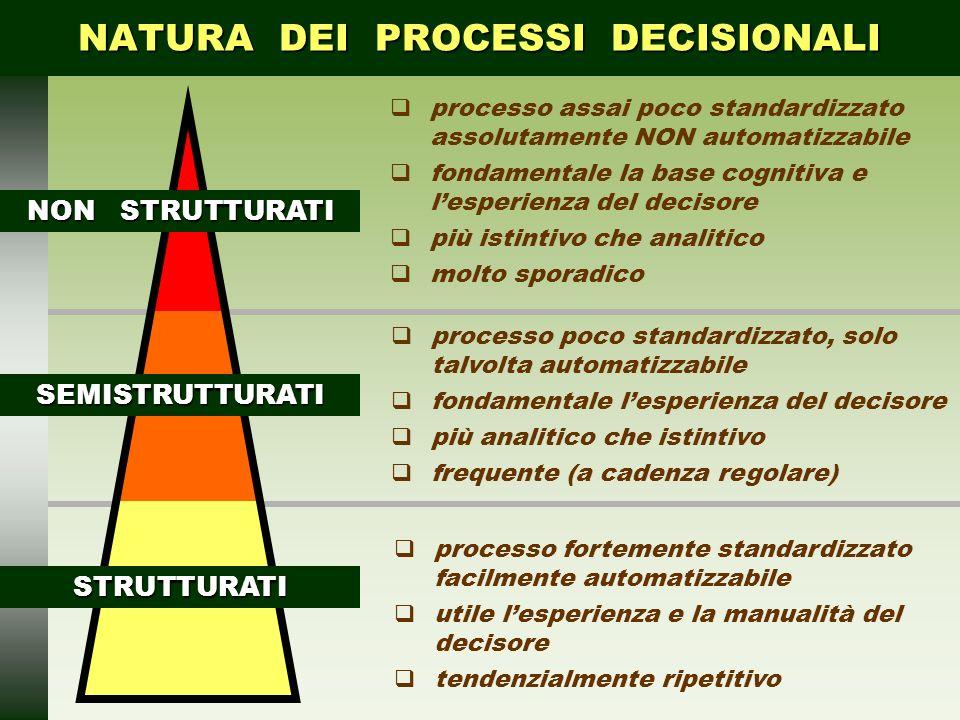 NATURA DEI PROCESSI DECISIONALI STRUTTURATI processo fortemente standardizzato facilmente automatizzabile utile lesperienza e la manualità del decisor