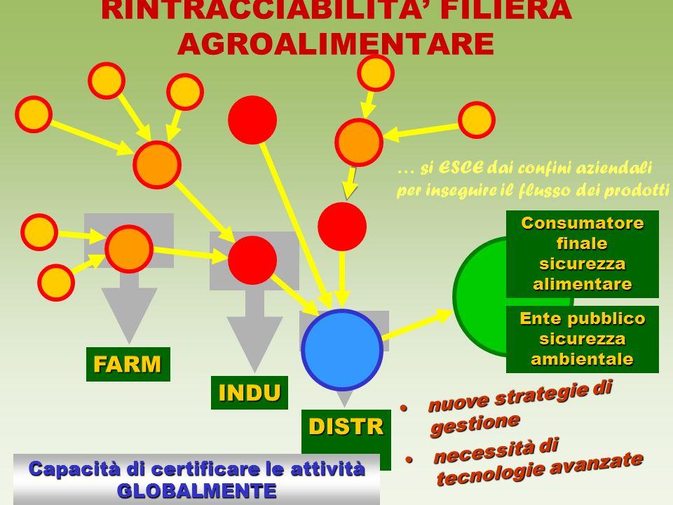 DISTR INDU FARM RINTRACCIABILITA FILIERA AGROALIMENTARE Consumatore finale sicurezza alimentare Capacità di certificare le attività GLOBALMENTE nuove