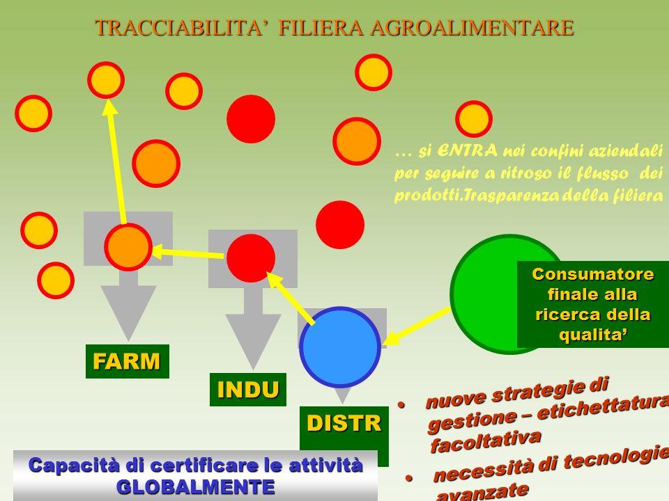 DISTR INDU FARM TRACCIABILITA FILIERA AGROALIMENTARE Consumatore finale alla ricerca della qualita Capacità di certificare le attività GLOBALMENTE nuo
