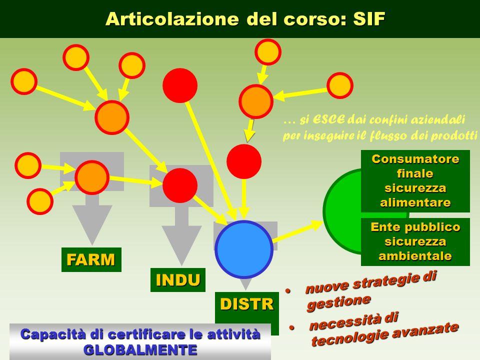 DISTR INDU FARM Consumatore finale sicurezza alimentare Capacità di certificare le attività GLOBALMENTE nuove strategie di gestionenuove strategie di