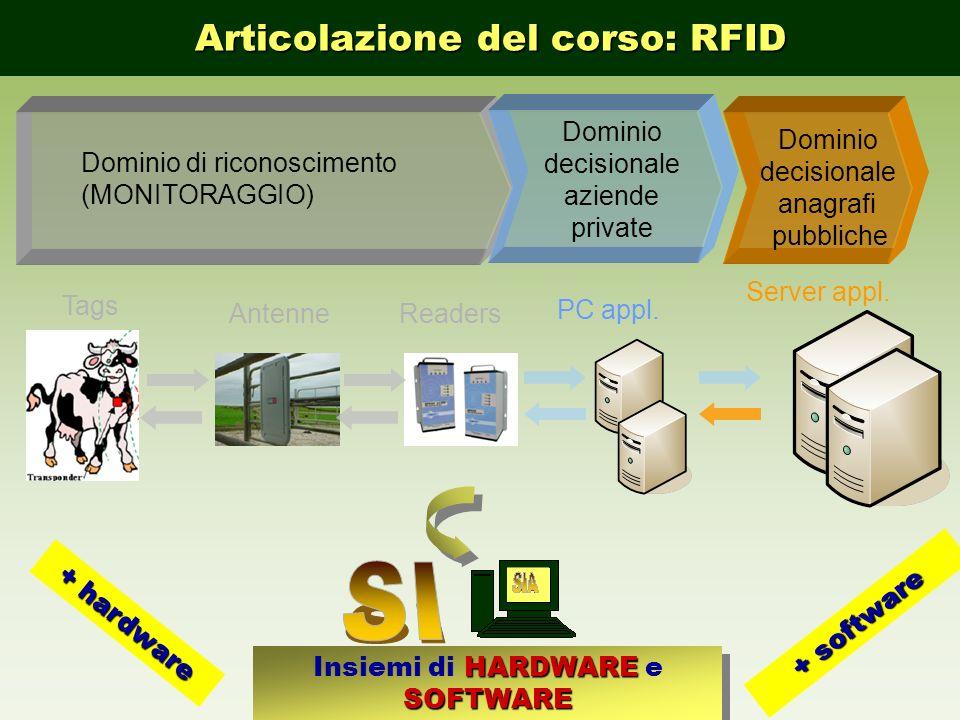 Tags Antenne PC appl. Server appl. Dominio di riconoscimento (MONITORAGGIO) Dominio decisionale aziende private Dominio decisionale anagrafi pubbliche