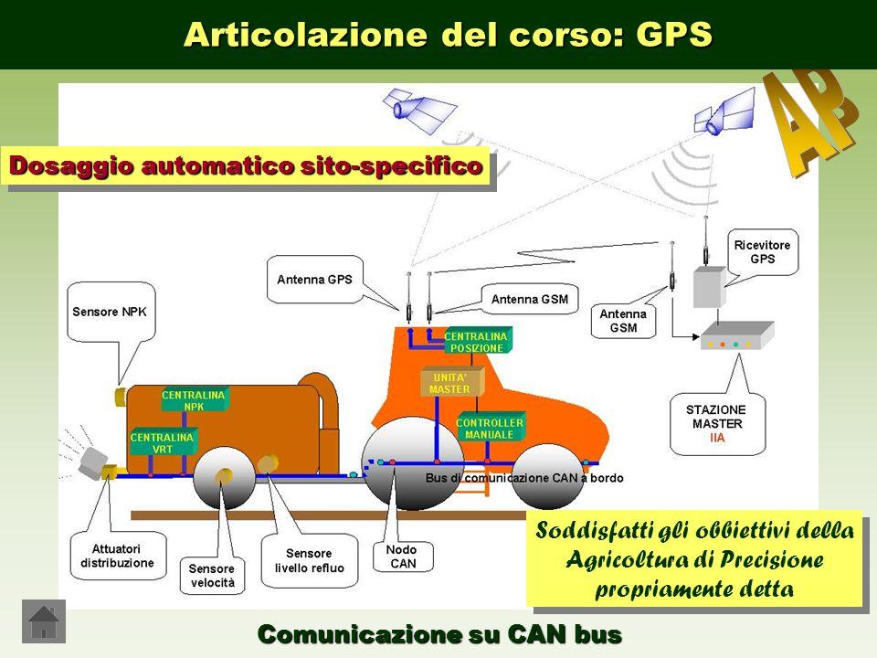 Comunicazione su CAN bus Dosaggio automatico sito-specifico Soddisfatti gli obbiettivi della Agricoltura di Precisione propriamente detta Articolazion