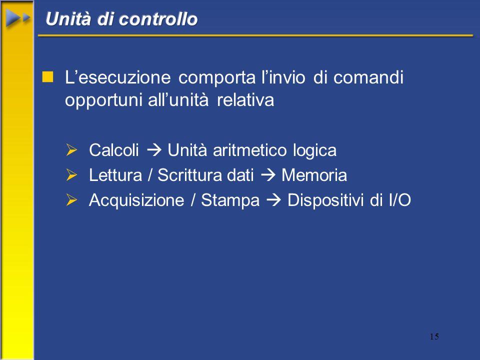 15 nLesecuzione comporta linvio di comandi opportuni allunità relativa Calcoli Unità aritmetico logica Lettura / Scrittura dati Memoria Acquisizione /
