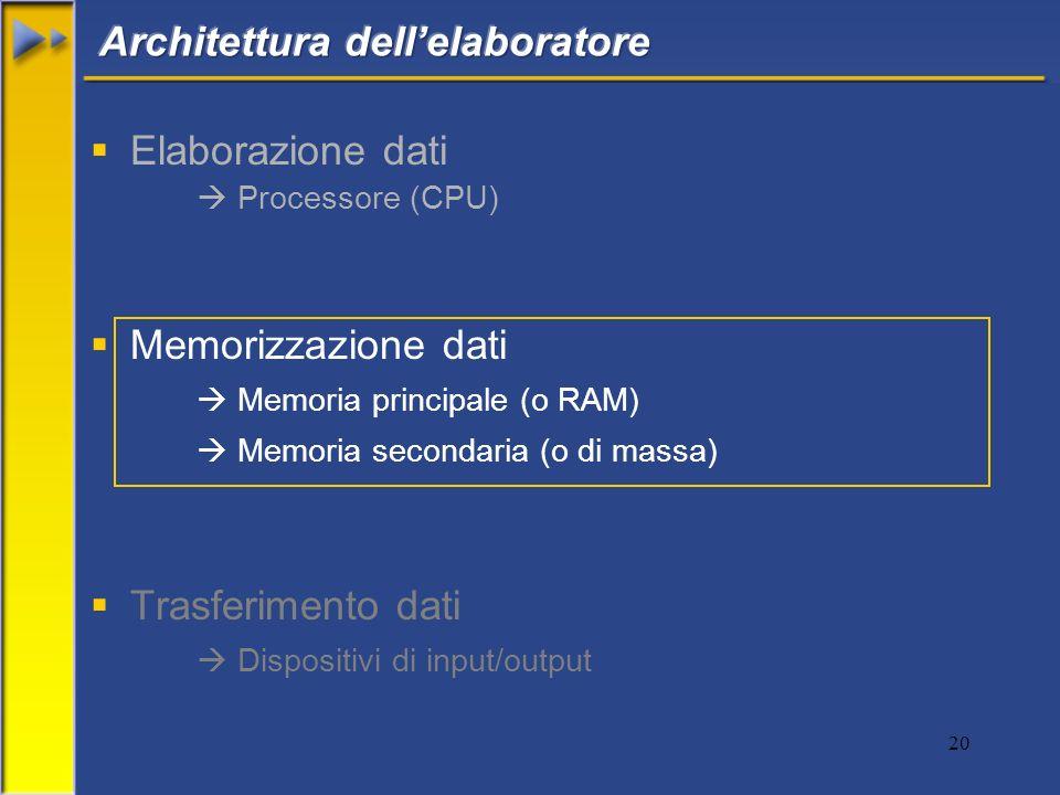 20 Elaborazione dati Processore (CPU) Memorizzazione dati Memoria principale (o RAM) Memoria secondaria (o di massa) Trasferimento dati Dispositivi di