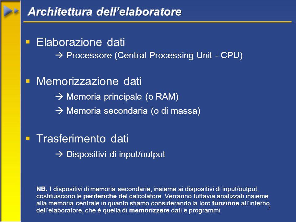 3 Elaborazione dati Processore (Central Processing Unit - CPU) Memorizzazione dati Memoria principale (o RAM) Memoria secondaria (o di massa) Trasferi
