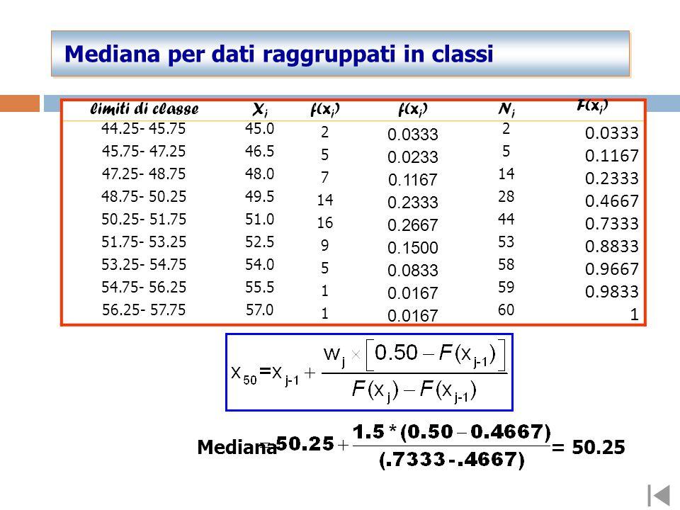 Il 30° e il 31° valore nella serie ordinata è di 50.5 e 50.5 giorni: la mediana è perciò 50.5 Nota Bene La mediana NON è il valore intermedio tra i va