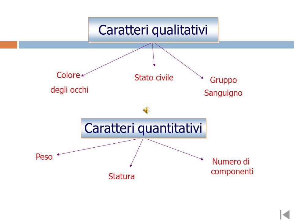 Colore degli occhi Stato civile Gruppo Sanguigno Peso Statura Numero di componenti Caratteri qualitativi Caratteri quantitativi