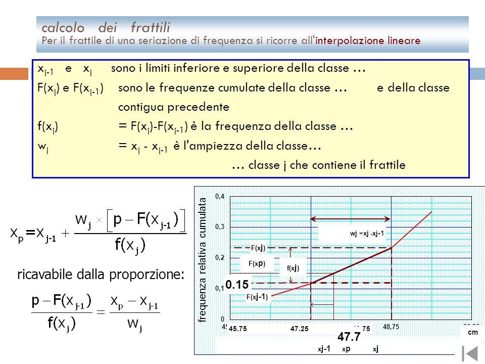Nei grafici cumulati, i valori riportati sull'asse verticale indicano la frequenza delle rilevazioni con valore pari o minore ai valori in corrisponde
