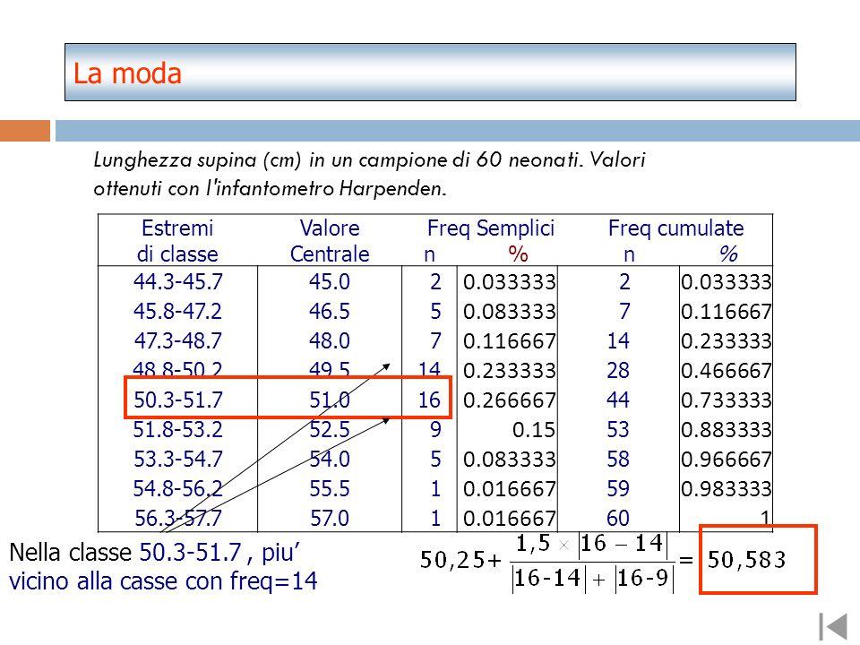 amp = ampiezza della classe modale. x inf = limite inferiore della classe modale La moda di seriazioni statistiche