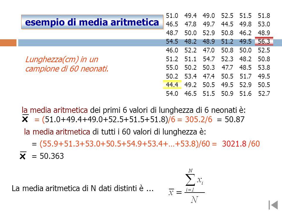 la media aritmetica dei primi 6 valori di lunghezza di 6 neonati è: = (51.0+49.4+49.0+52.5+51.5+51.8)/6 = 305.2/6 = 50.87 la media aritmetica di tutti i 60 valori di lunghezza è: = (55.9+51.3+53.0+50.5+54.9+53.4+…+53.8)/60 = 3021.8 /60 = 50.363 La media aritmetica di N dati distinti è … esempio di media aritmetica esempio di media aritmetica Lunghezza(cm) in un campione di 60 neonati.