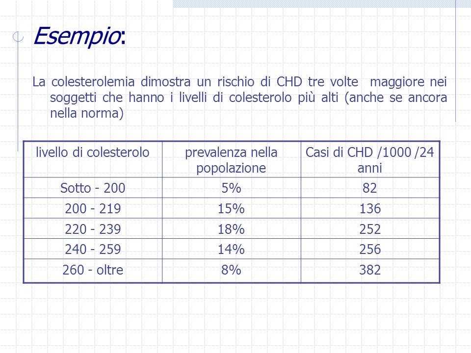 Esempio: La colesterolemia dimostra un rischio di CHD tre volte maggiore nei soggetti che hanno i livelli di colesterolo più alti (anche se ancora nella norma) livello di colesteroloprevalenza nella popolazione Casi di CHD /1000 /24 anni Sotto - 2005%82 200 - 21915%136 220 - 23918%252 240 - 25914%256 260 - oltre8%382