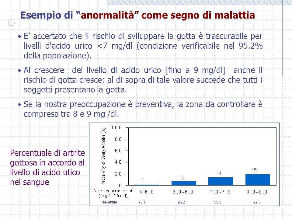 Esempio di anormalità come segno di malattia E accertato che il rischio di sviluppare la gotta è trascurabile per livelli d acido urico <7 mg/dl (condizione verificabile nel 95.2% della popolazione).