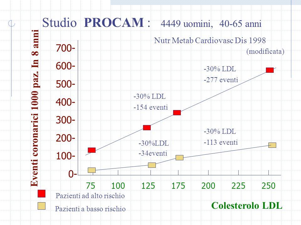 700- 600- 500- 400- 300- 200- 100- 0- 75100 125 175200225250 Eventi coronarici 1000 paz.
