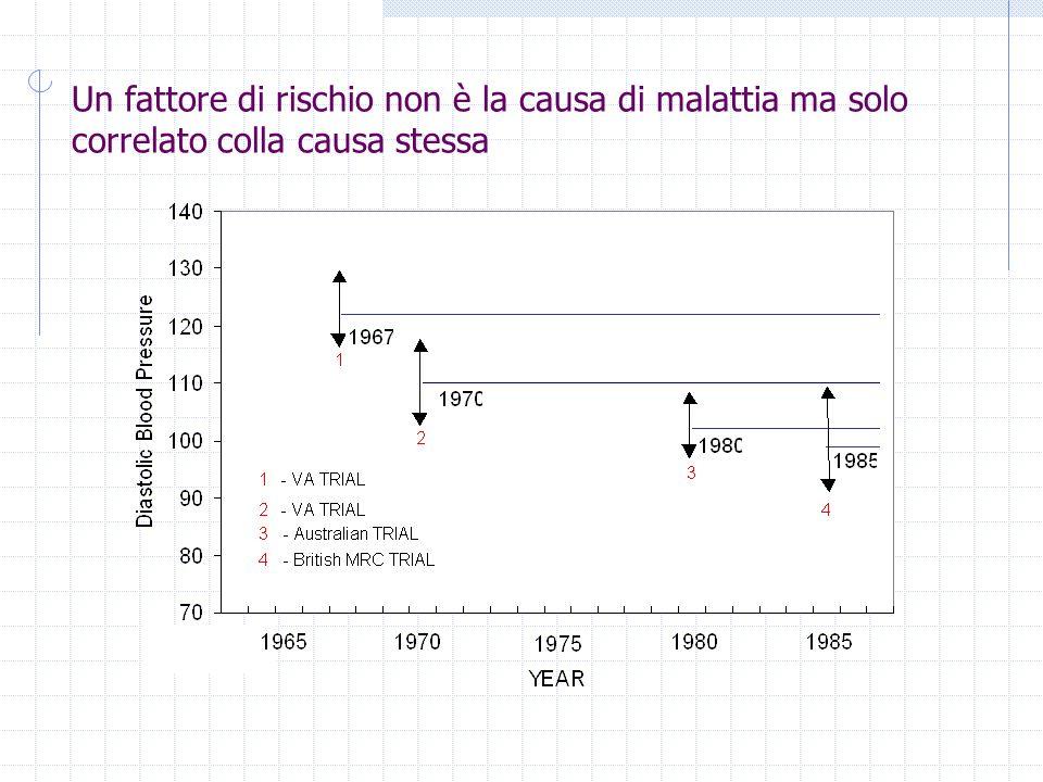 Un fattore di rischio non è la causa di malattia ma solo correlato colla causa stessa