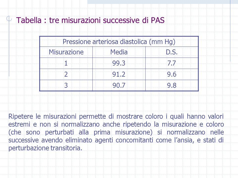 Tabella : tre misurazioni successive di PAS Pressione arteriosa diastolica (mm Hg) MisurazioneMediaD.S.
