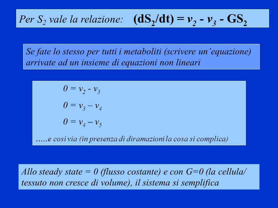 Flux Control Coefficient (C J ) Cosa sono, a cosa servono e come posso misurarli X 0 S 1 S 2 S 3 …..