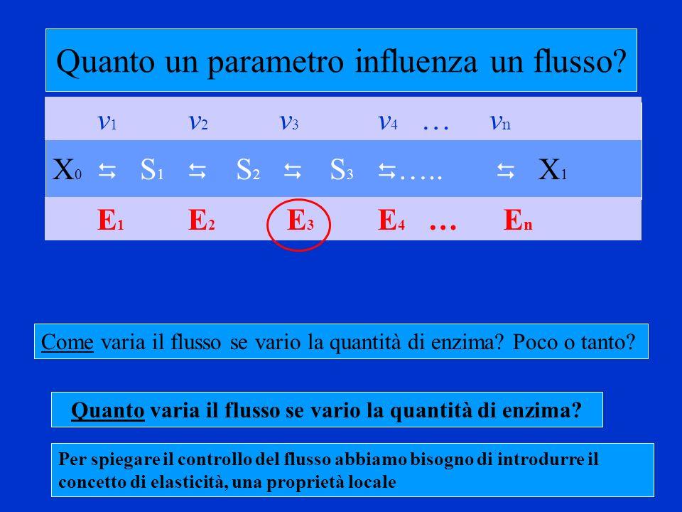 Quando r è grande Se sovrasprimo di 5 volte un enzima con C J di 0.6, basta usare la curva 5 (r = 5) e trovare dove incontra la retta x=0.6, il risultato sarà un flusso relativo f~2 f flusso relativo
