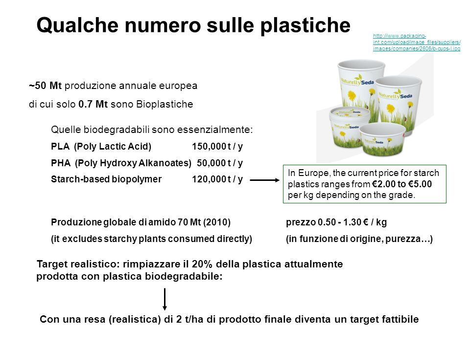 Qualche numero sulle plastiche ~50 Mt produzione annuale europea di cui solo 0.7 Mt sono Bioplastiche Target realistico: rimpiazzare il 20% della plastica attualmente prodotta con plastica biodegradabile: Quelle biodegradabili sono essenzialmente: PLA (Poly Lactic Acid)150,000 t / y PHA (Poly Hydroxy Alkanoates) 50,000 t / y Starch-based biopolymer120,000 t / y Con una resa (realistica) di 2 t/ha di prodotto finale diventa un target fattibile Produzione globale di amido 70 Mt (2010)prezzo 0.50 - 1.30 / kg (it excludes starchy plants consumed directly)(in funzione di origine, purezza…) In Europe, the current price for starch plastics ranges from 2.00 to 5.00 per kg depending on the grade.