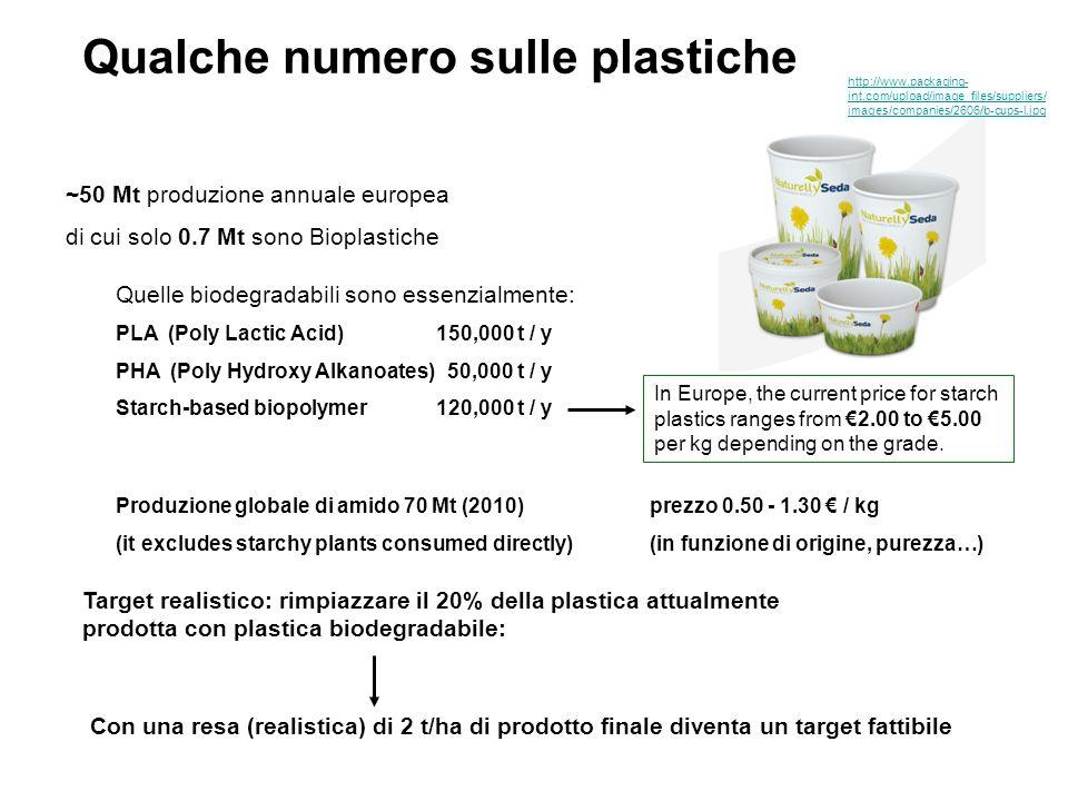 Starch Protein Oils Cellulose Rubber Lignin Cyanophycin … PHB PLA van Beilen & Poirier (2012) Plants as factories for bioplastics and other novel biomaterials