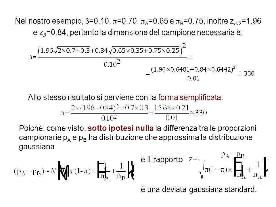 Nel nostro esempio, =0.10, =0.70, A =0.65 e B =0.75, inoltre z /2 =1.96 e z =0.84, pertanto la dimensione del campione necessaria è: Allo stesso risul