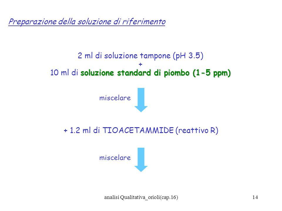 analisi Qualitativa_orioli(cap.16)14 Preparazione della soluzione di riferimento 2 ml di soluzione tampone (pH 3.5) + soluzione standard di piombo (1-