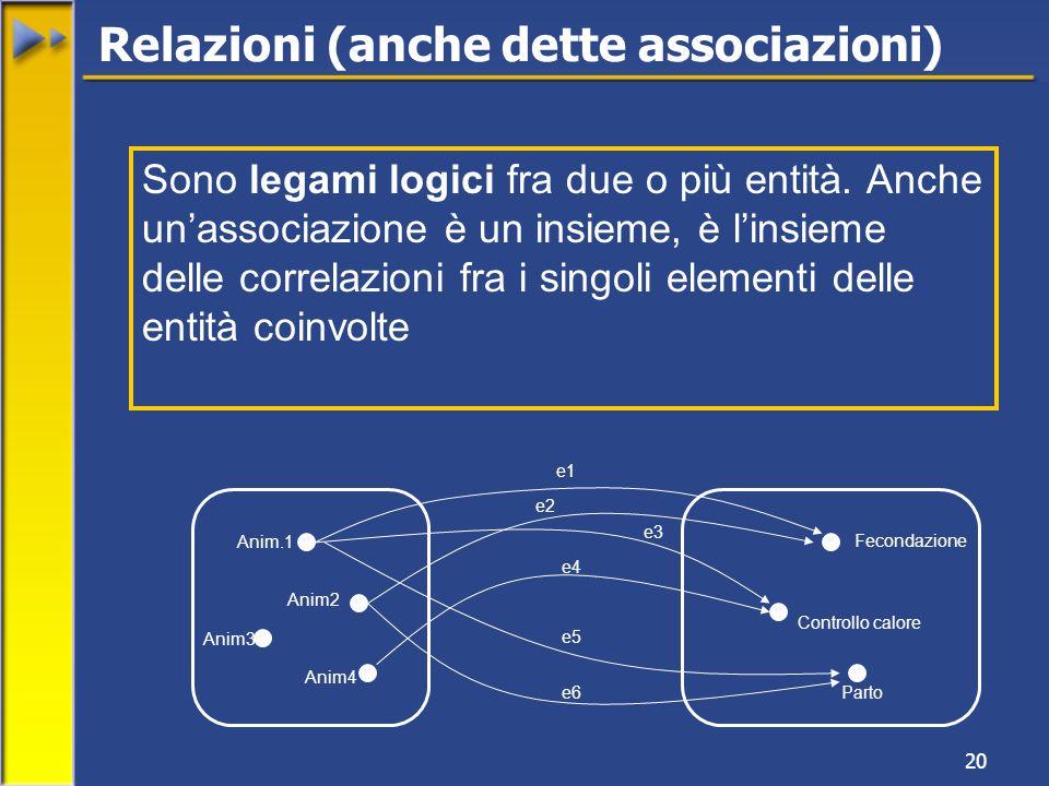20 Relazioni (anche dette associazioni) Sono legami logici fra due o più entità. Anche unassociazione è un insieme, è linsieme delle correlazioni fra