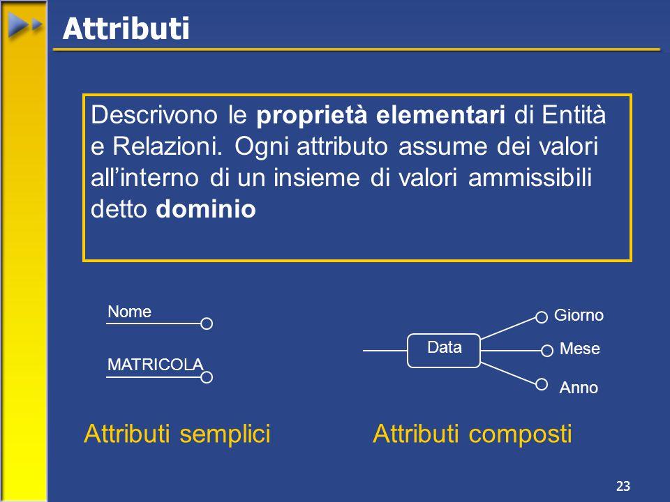 23 Attributi Descrivono le proprietà elementari di Entità e Relazioni. Ogni attributo assume dei valori allinterno di un insieme di valori ammissibili