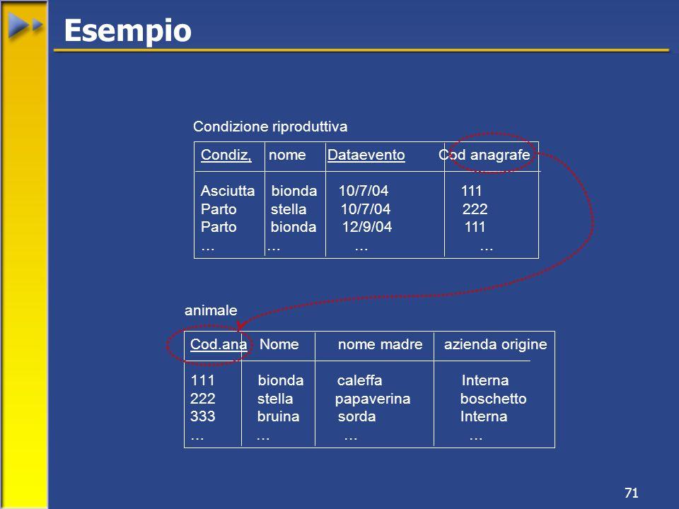 71 Condiz, nome Dataevento Cod anagrafe Asciutta bionda 10/7/04 111 Parto stella 10/7/04 222 Parto bionda 12/9/04 111 … … Condizione riproduttiva Cod.