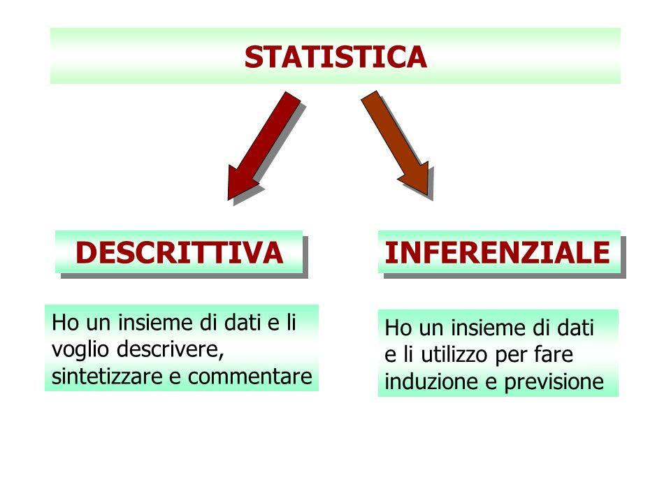 STATISTICA DESCRITTIVA INFERENZIALE Ho un insieme di dati e li voglio descrivere, sintetizzare e commentare Ho un insieme di dati e li utilizzo per fa