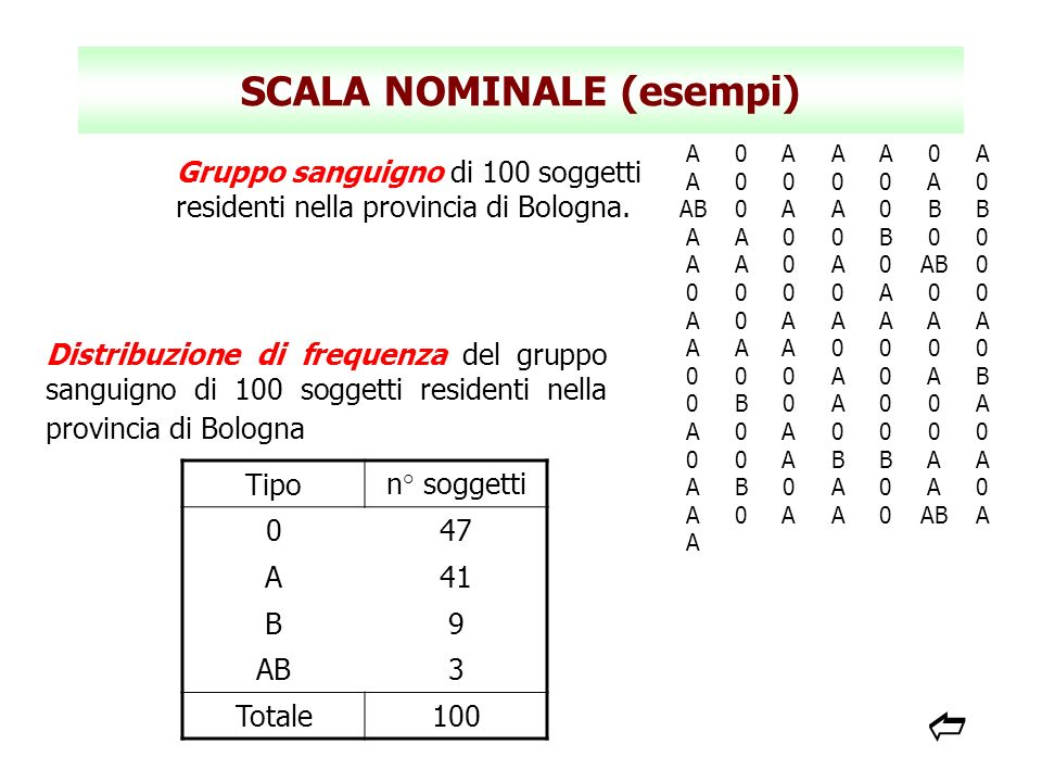 SCALA NOMINALE (esempi) Gruppo sanguigno di 100 soggetti residenti nella provincia di Bologna. A0AAA0A A0000A0 AB0AA0BB AA00B00 AA0A0 0 0000A00 A0AAAA